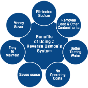 Reverse osmosis water benefits