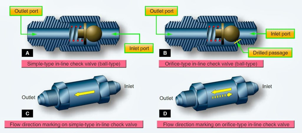 Diagram of 2 types of check valve