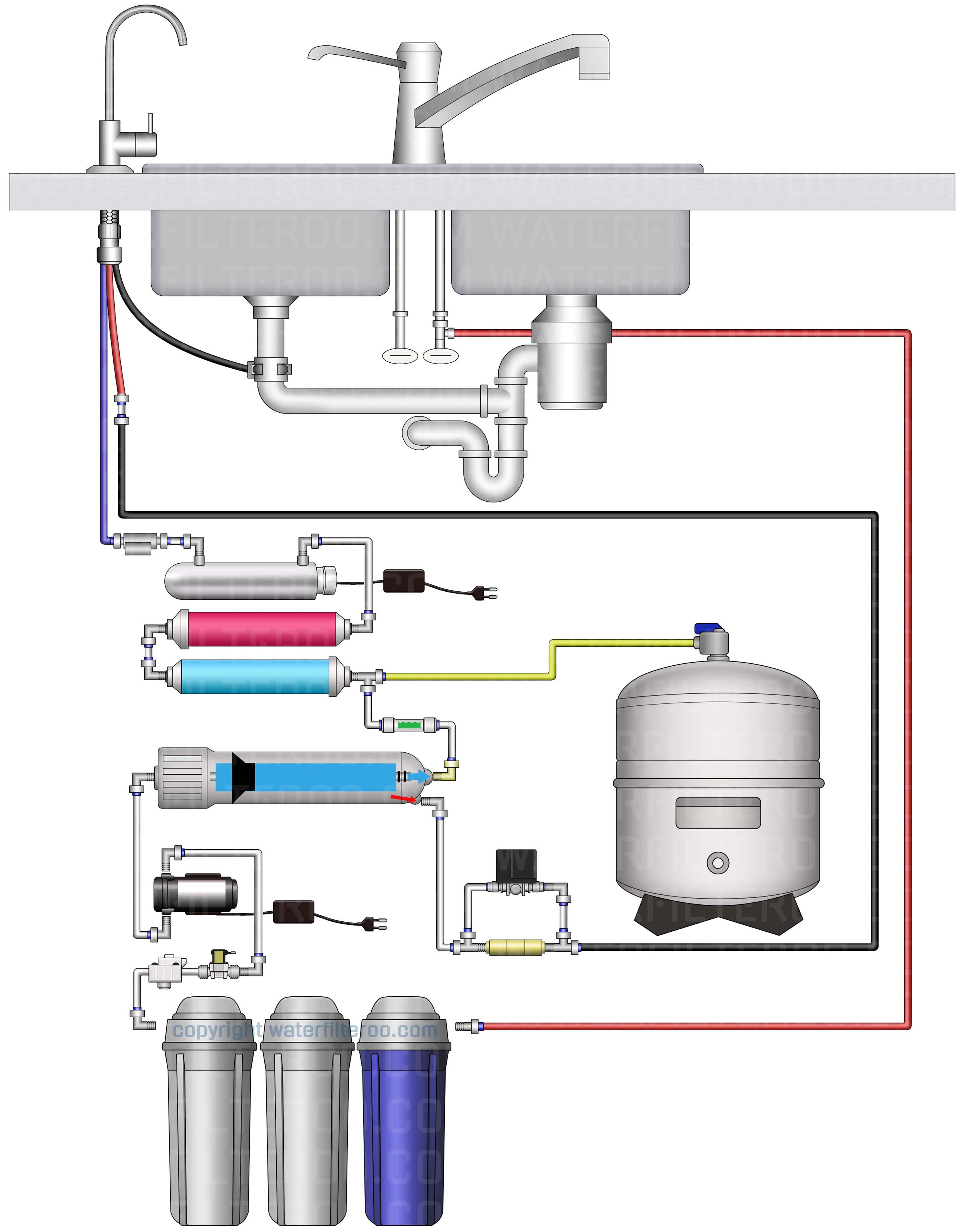 waterfilteroo ro installation diagram